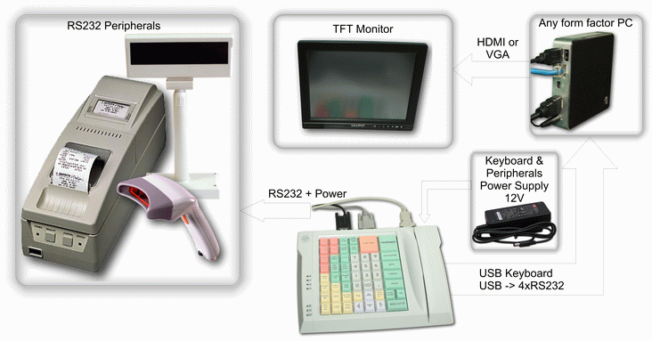 POS-system with programmable keyboard LPOS-064-QUADCOM-USB-M12 with 4 built-in COM ports (RS232) and additional power to the connectors