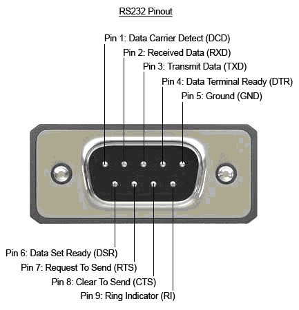 Functioning of COM ports RS232 9 connector